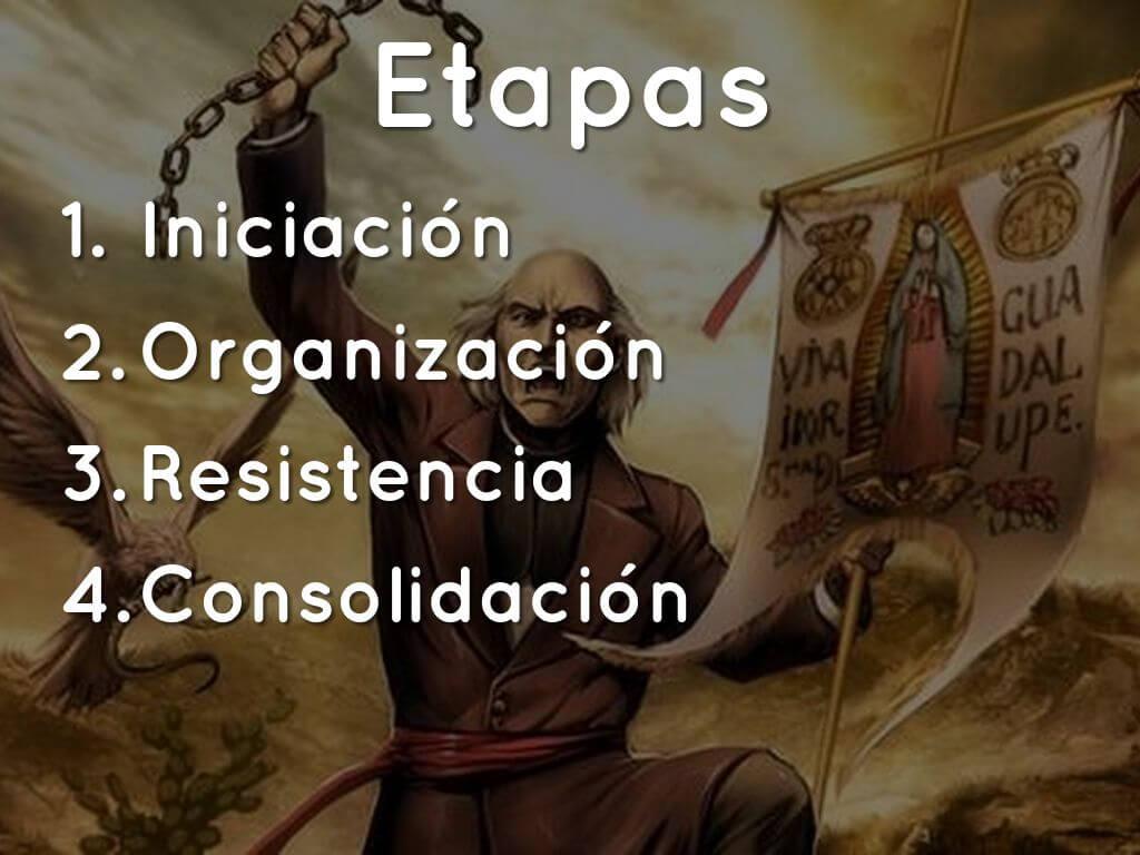 Etapas de la independencia de México
