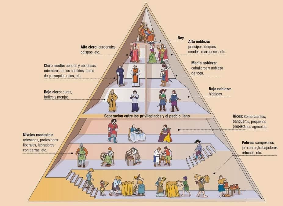 Estratos sociales durante el Feudalismo.