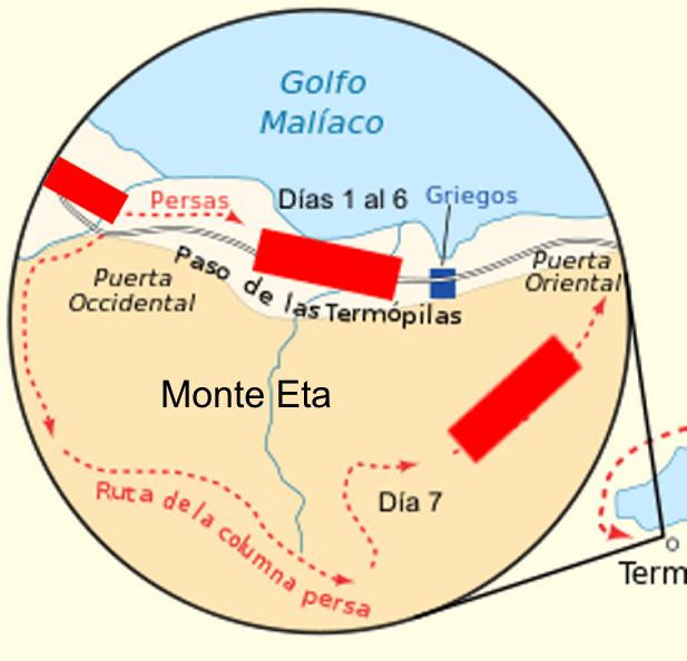 Estrategia de los griegos en las Termópilas.