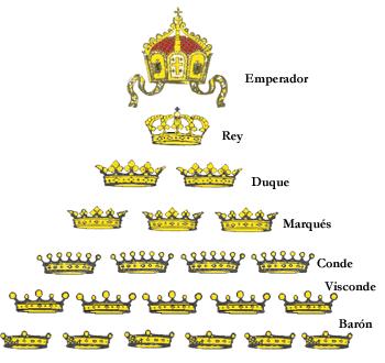 Rangos de la nobleza.
