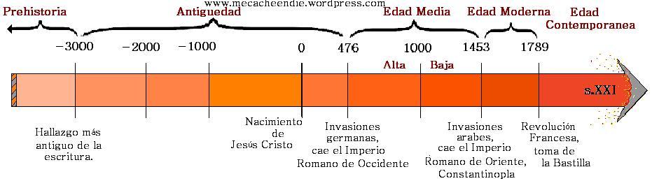 Linea de tiempo histórico.