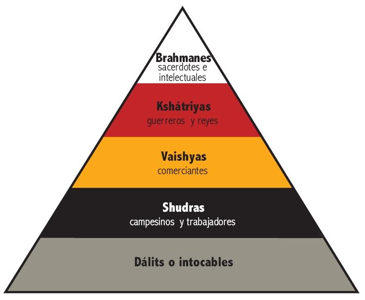 Castas en el Hinduismo.