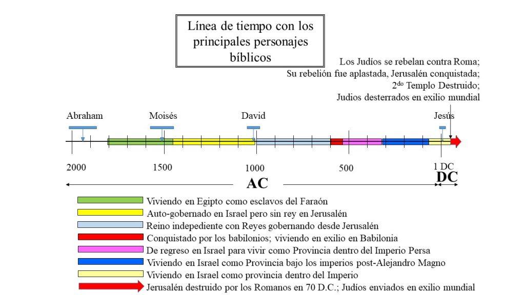 Cronología de la historia del pueblo judío